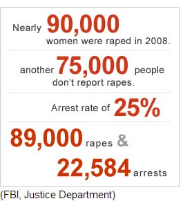 Data pemerkosaan menurut FBI